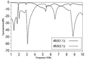 Modeling of Efficient Circular Polarized Rectenna Design for