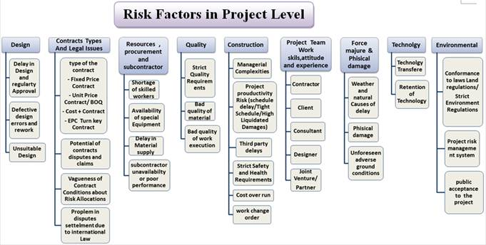 terminology risk management in construction industry+repository thesis
