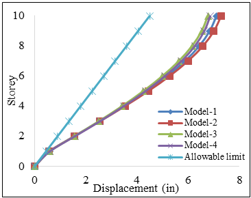 Seismic Performance Analysis of RCC Multi-Storied Buildings