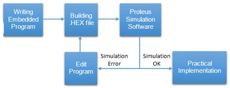 Learning of Embedded System Design, Simulation and