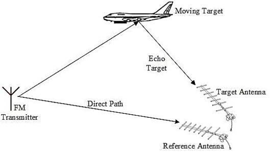 Radar thesis