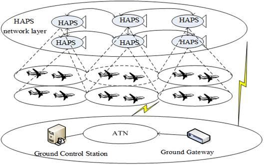high altitude platform station network and channel
