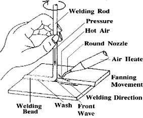 abs welding diagrams wiring diagram tutorial ABS Welding Qualification abs welding diagrams
