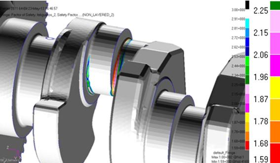 Opposed Piston Crankshaft System Dynamics Simulation And
