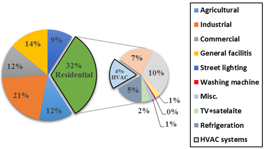 A Comparative Study of Energy Consumption for Residential HVAC Systems  Using EnergyPlus :: Science Publishing Group   Hvac Power Draw      Science Publishing Group