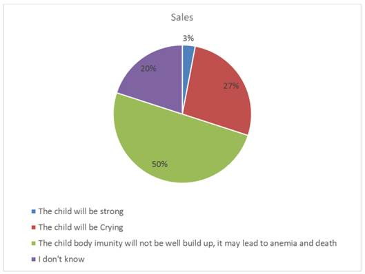 Mothers' Knowledge on the Effects of Malnutrition in
