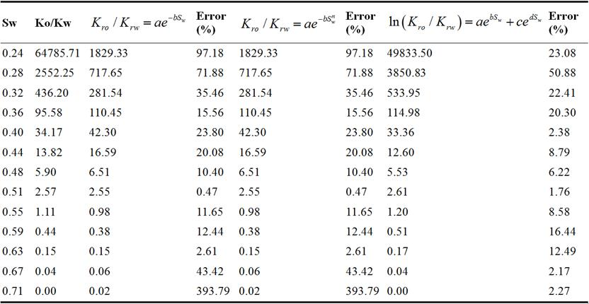 relationship between water saturation and permeability