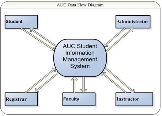 Alkan University College Student Information Management System