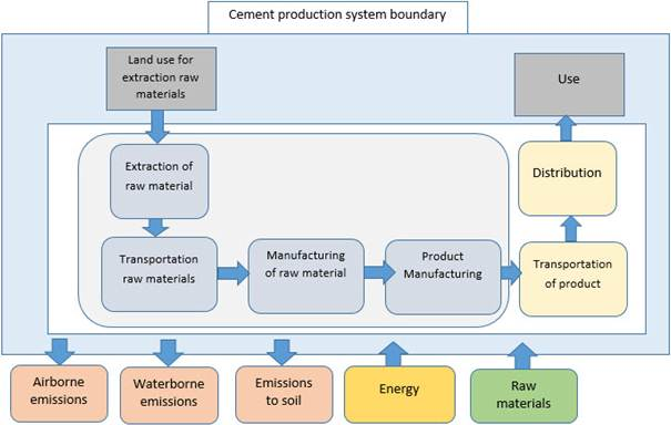 Emissions From Portland Cement Production Using Life Cycle