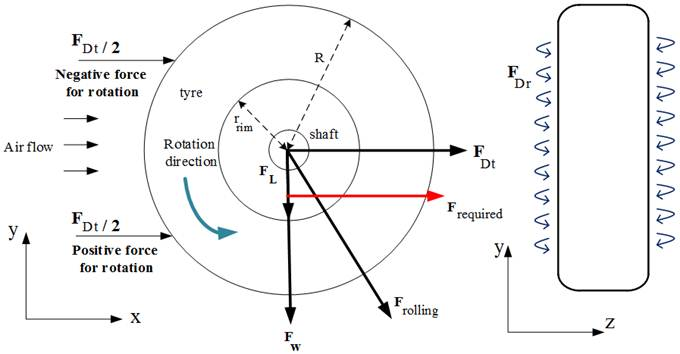Determination of Required Torque to Spin Aircraft Wheel at Approach