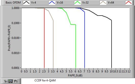 USRP Implementation of PTS Technique for PAPR Reduction in