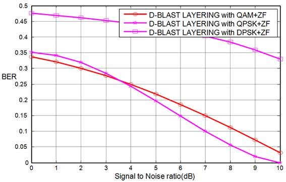 Performance Analysis of Encrypted Color Image in a D-BLAST Aided