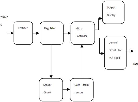 popcorn maker diagram, electric fan diagram, speaker diagram, induction cooker diagram, record player diagram, touch screen diagram, magic bullet diagram, on power saver diagram schematics