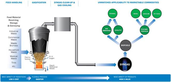 Gasification A Process For Energy Recovery And Disposal
