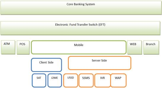 Mobile Banking Operations and Banking Facilities to Rural