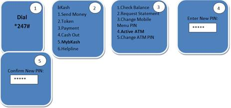 Mobile Banking Operations and Banking Facilities to Rural People in