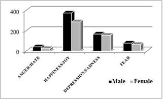 a corpus based comparative study of wage Regarding gender, we found that males earned more money than females, a result consistent with a corpus of research on the gender wage gap (nadler et al, 2016) the fifth most important variable was delay discounting, a factor closely related, but distinct from impulsivity.