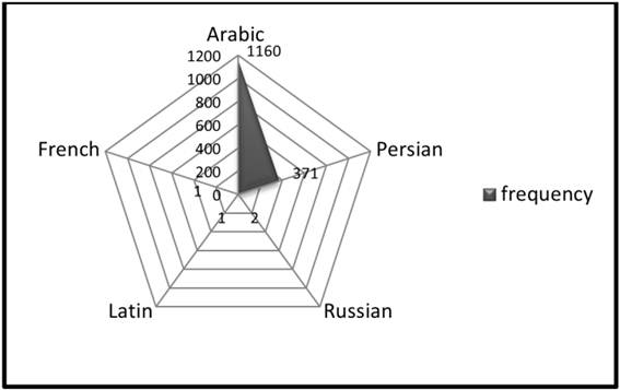 analyzing tri syllabic geminated words in persian according to