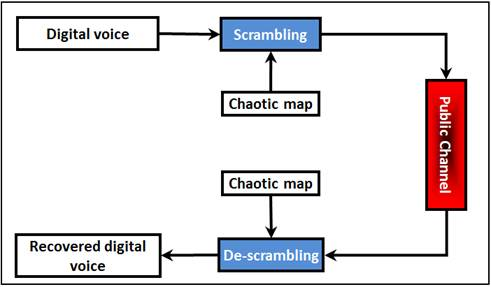 Digital Chaotic Scrambling of Voice Based on Duffing Map