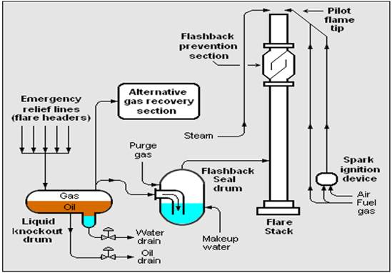 Environmental Implications Of Flaring And Venting In Crude