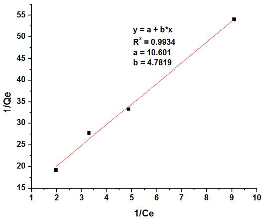 how to draw a langmuir graph
