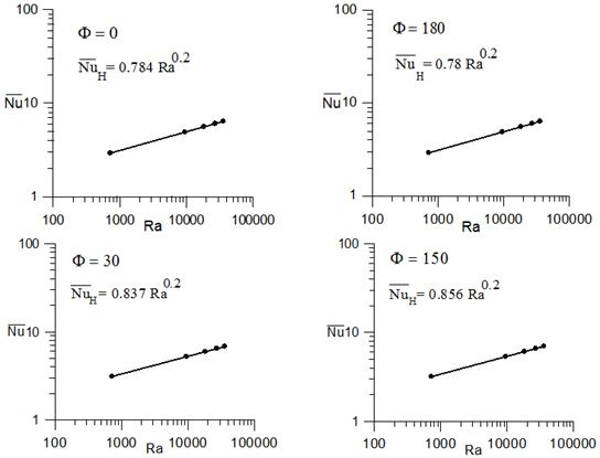 relationship between nusselt number and rayleigh